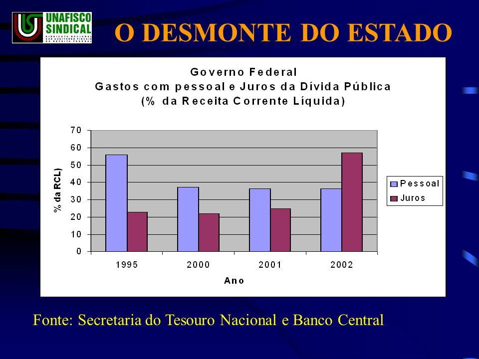 O DESMONTE DO ESTADO Fonte: Secretaria do Tesouro Nacional e Banco Central