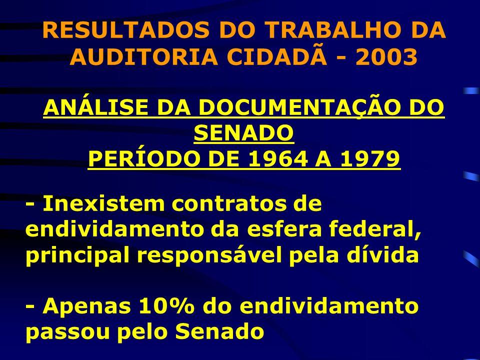 RESULTADOS DO TRABALHO DA AUDITORIA CIDADÃ - 2003 ANÁLISE DA DOCUMENTAÇÃO DO SENADO PERÍODO DE 1964 A 1979 - Inexistem contratos de endividamento da esfera federal, principal responsável pela dívida - Apenas 10% do endividamento passou pelo Senado