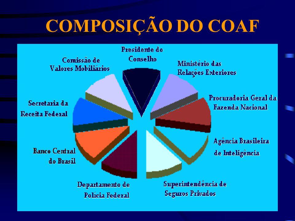 COMPOSIÇÃO DO COAF