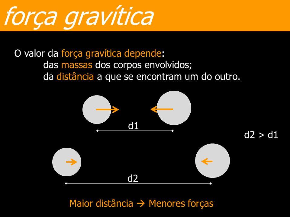 força gravítica O valor da força gravítica depende: das massas dos corpos envolvidos; da distância a que se encontram um do outro.