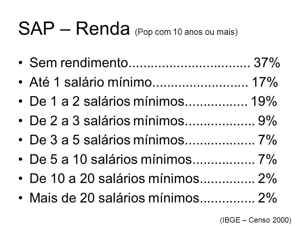 SAP – Renda (Pop com 10 anos ou mais) •Sem rendimento................................. 37% •Até 1 salário mínimo.......................... 17% •De 1 a