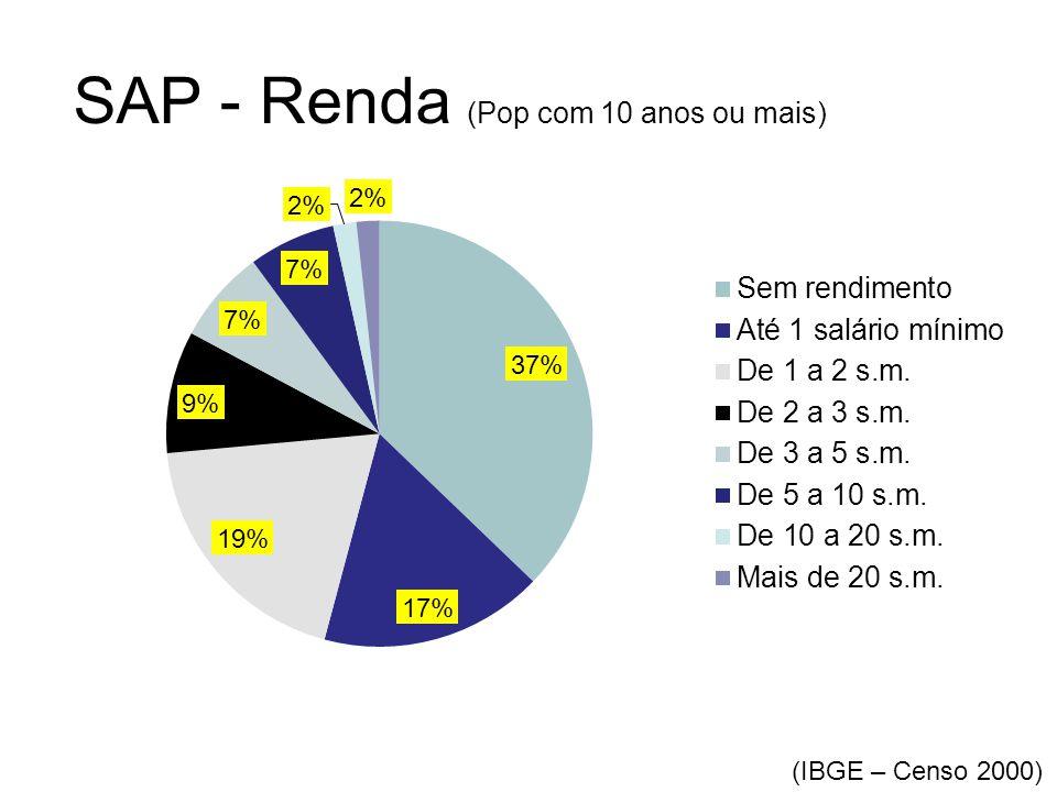 SAP - Renda (Pop com 10 anos ou mais) (IBGE – Censo 2000)