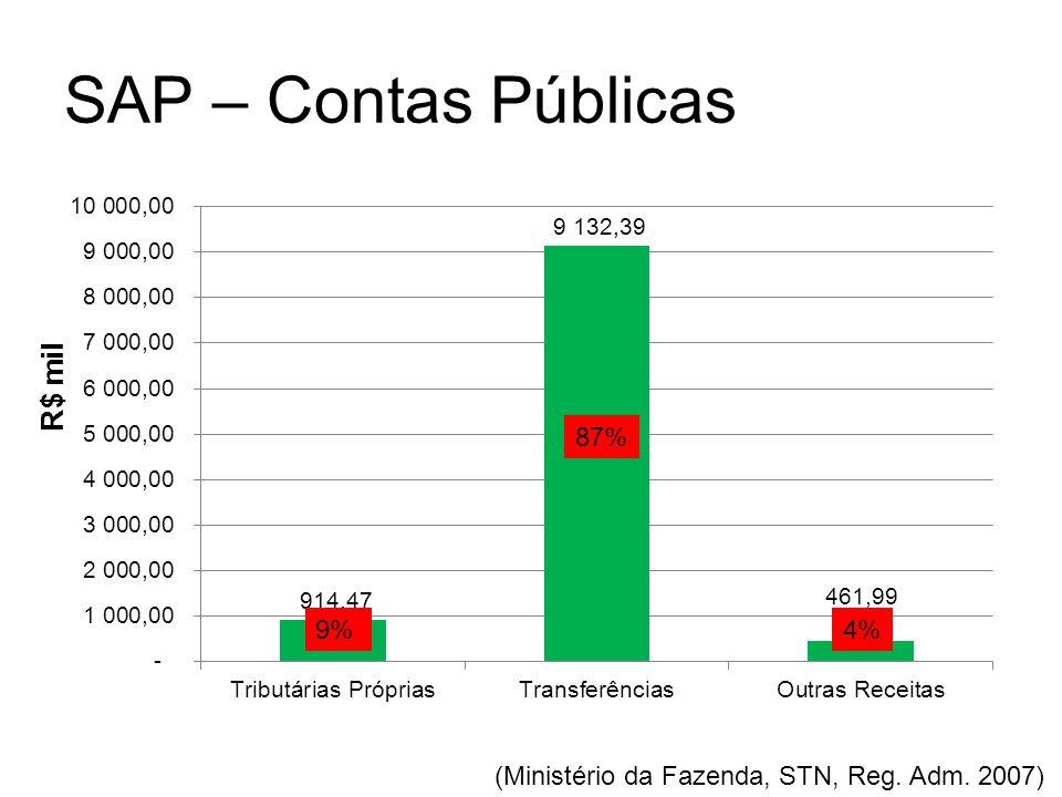 SAP – Contas Públicas (Ministério da Fazenda, STN, Reg. Adm. 2007) R$ mil 87% 9%4%