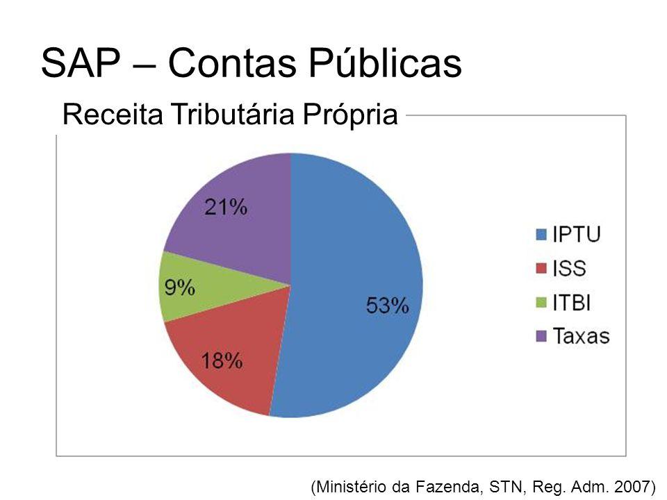 SAP – Contas Públicas (Ministério da Fazenda, STN, Reg. Adm. 2007) Receita Tributária Própria