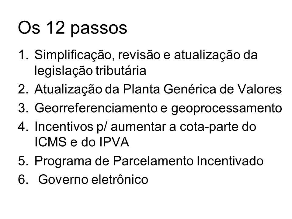 Os 12 passos 1.Simplificação, revisão e atualização da legislação tributária 2.Atualização da Planta Genérica de Valores 3.Georreferenciamento e geoprocessamento 4.Incentivos p/ aumentar a cota-parte do ICMS e do IPVA 5.Programa de Parcelamento Incentivado 6.