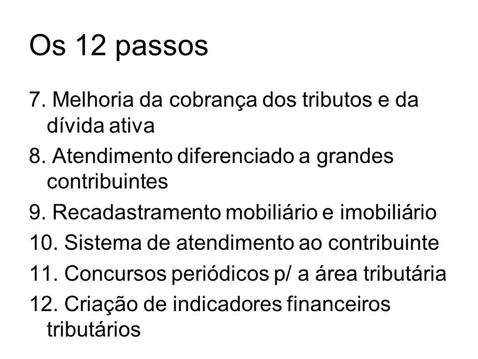 Os 12 passos 7. Melhoria da cobrança dos tributos e da dívida ativa 8. Atendimento diferenciado a grandes contribuintes 9. Recadastramento mobiliário