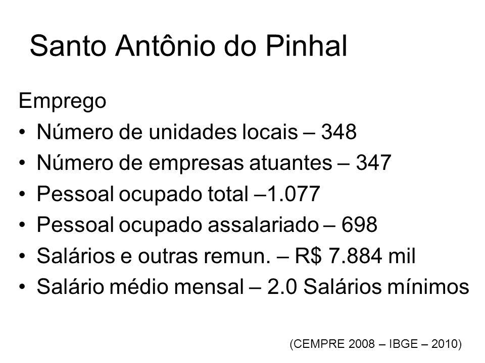 Santo Antônio do Pinhal Emprego •Número de unidades locais – 348 •Número de empresas atuantes – 347 •Pessoal ocupado total –1.077 •Pessoal ocupado assalariado – 698 •Salários e outras remun.