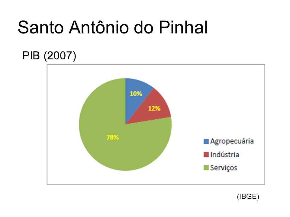 Santo Antônio do Pinhal PIB (2007) (IBGE)