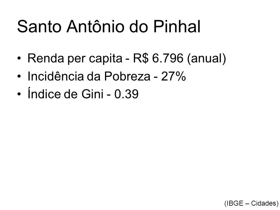 Santo Antônio do Pinhal •Renda per capita - R$ 6.796 (anual) •Incidência da Pobreza - 27% •Índice de Gini - 0.39 (IBGE – Cidades)