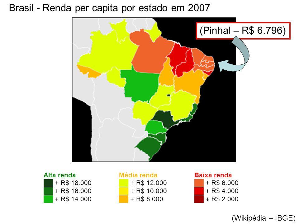 Alta renda ██ + R$ 18.000 ██ + R$ 16.000 ██ + R$ 14.000 Média renda ██ + R$ 12.000 ██ + R$ 10.000 ██ + R$ 8.000 Baixa renda ██ + R$ 6.000 ██ + R$ 4.000 ██ + R$ 2.000 Brasil - Renda per capita por estado em 2007 (Wikipédia – IBGE) (Pinhal – R$ 6.796)