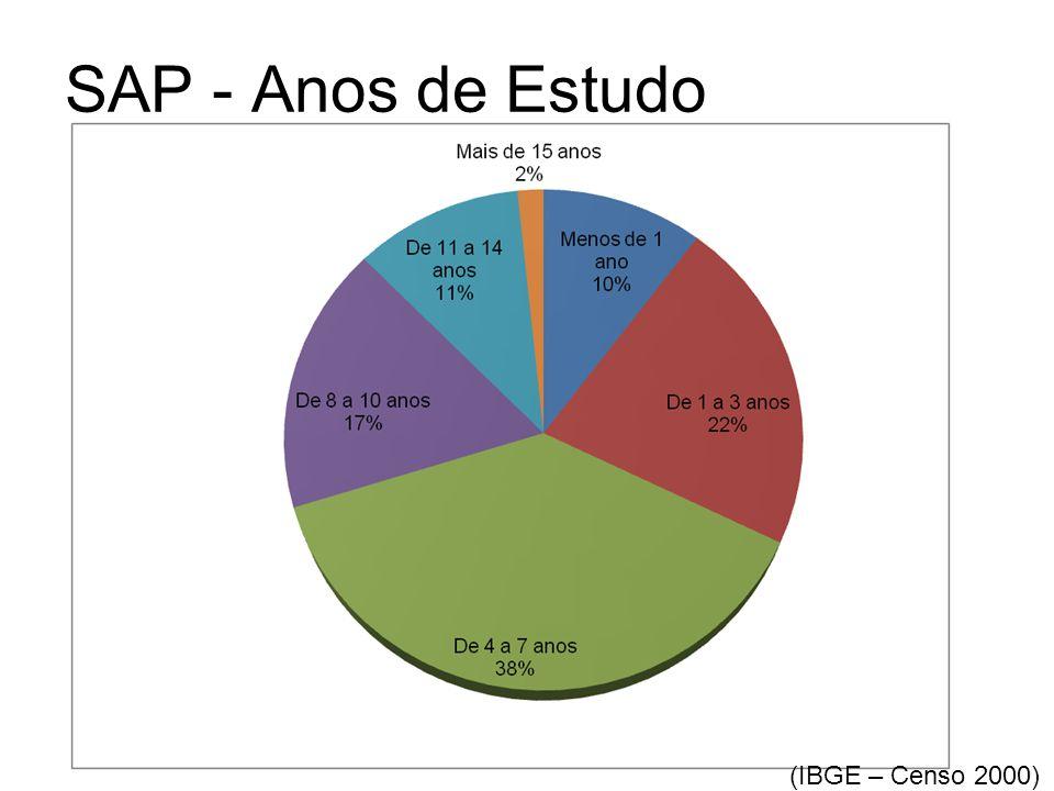 SAP - Anos de Estudo (IBGE – Censo 2000)