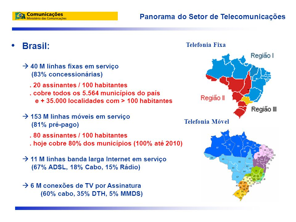 • Brasil:  40 M linhas fixas em serviço (83% concessionárias).