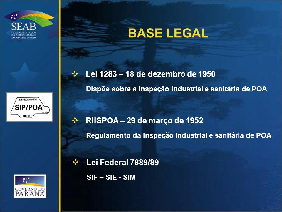  Lei 1283 – 18 de dezembro de 1950 Dispõe sobre a inspeção industrial e sanitária de POA  RIISPOA – 29 de março de 1952 Regulamento da Inspeção Industrial e sanitária de POA  Lei Federal 7889/89 SIF – SIE - SIM BASE LEGAL