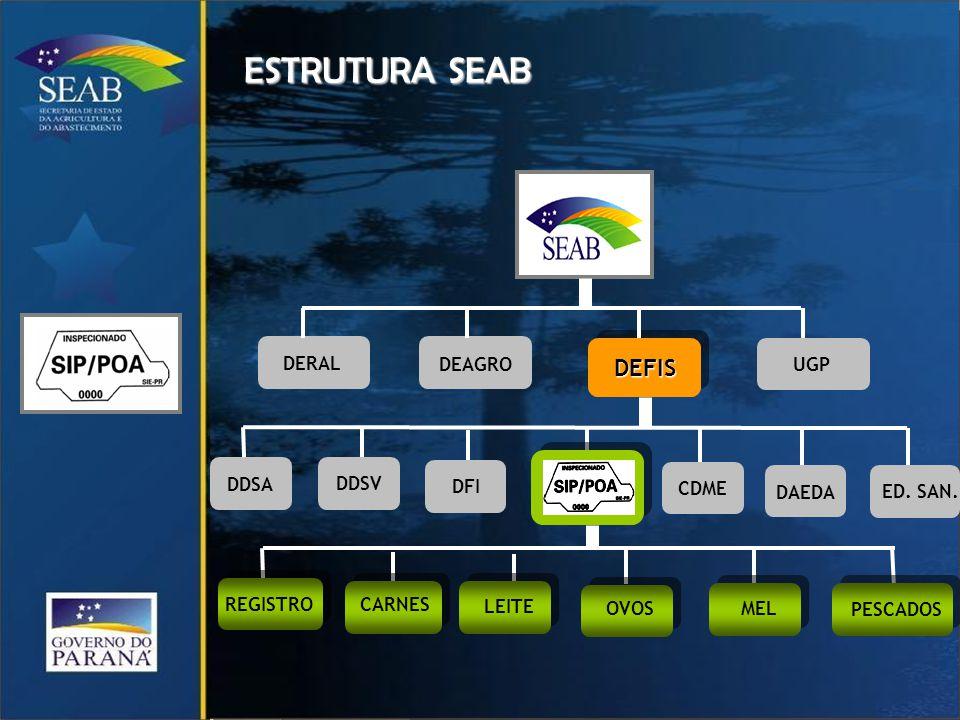 DEFISDEFIS DERAL DEAGRO UGP DDSA DDSV DFI CDME DAEDA CARNES LEITE OVOS MEL PESCADOS ESTRUTURA SEAB ED.