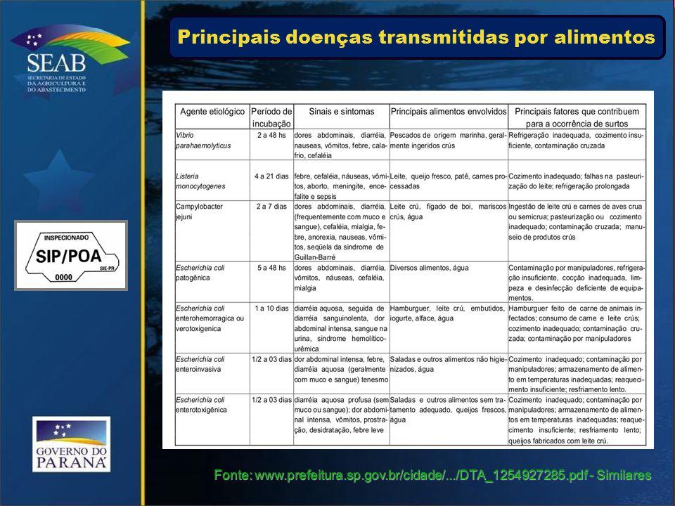 Fonte: www.prefeitura.sp.gov.br/cidade/.../DTA_1254927285.pdf - Similares Principais doenças transmitidas por alimentos