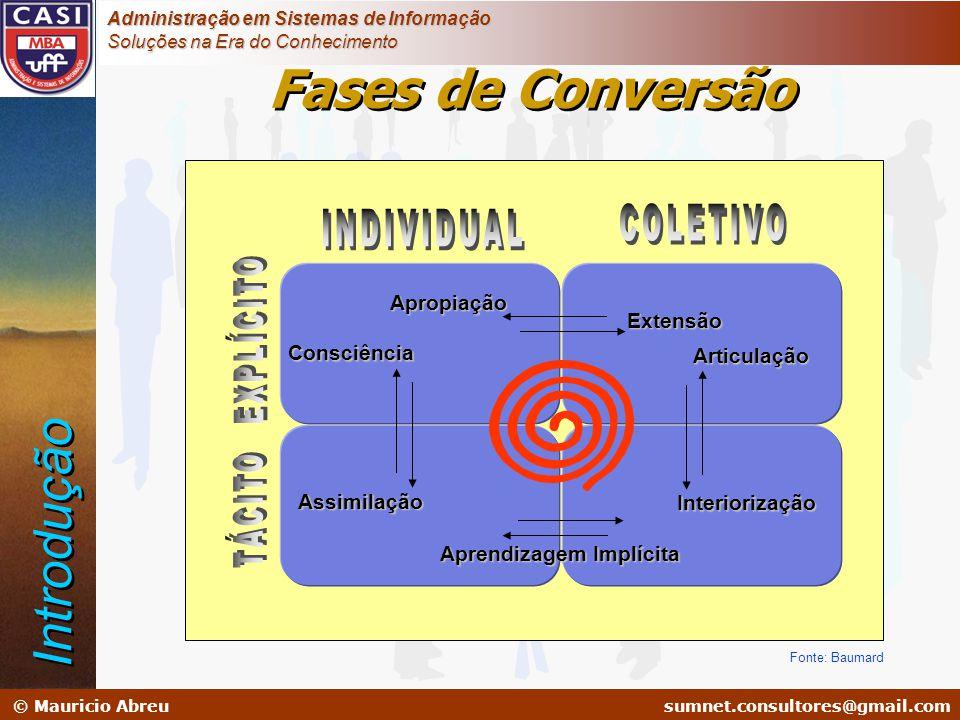 sumnet@microlink.com.br © Mauricio Abreusumnet.consultores@gmail.com Administração em Sistemas de Informação Soluções na Era do Conhecimento Fonte: Ba