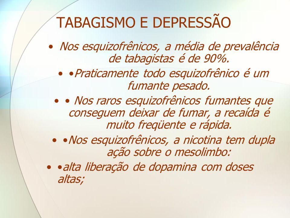TABAGISMO E DEPRESSÃO •Nos esquizofrênicos, a média de prevalência de tabagistas é de 90%. ••Praticamente todo esquizofrênico é um fumante pesado. ••