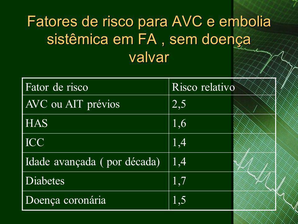 Fatores de risco para AVC e embolia sistêmica em FA, sem doença valvar Fator de riscoRisco relativo AVC ou AIT prévios2,5 HAS1,6 ICC1,4 Idade avançada ( por década)1,4 Diabetes1,7 Doença coronária1,5