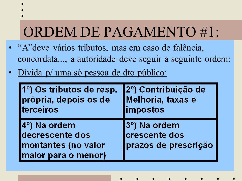 """ORDEM DE PAGAMENTO #1: •""""A""""deve vários tributos, mas em caso de falência, concordata..., a autoridade deve seguir a seguinte ordem: •Dívida p/ uma só"""