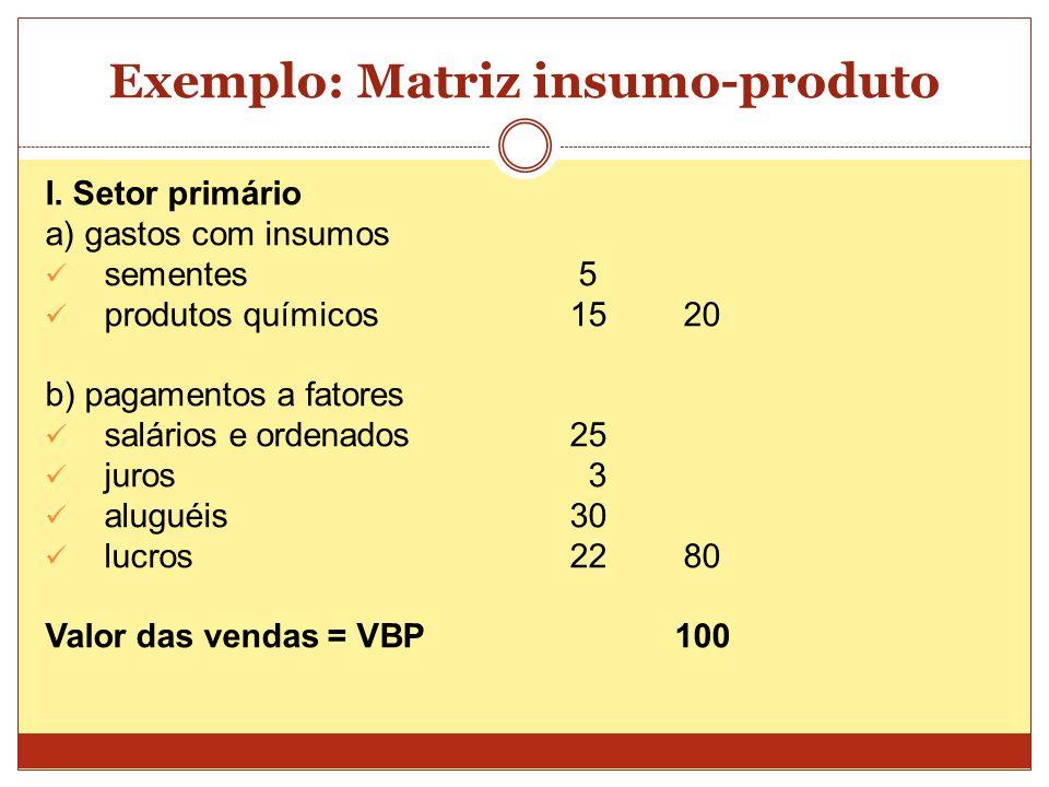 Exemplo: Matriz insumo-produto I. Setor primário a) gastos com insumos  sementes 5  produtos químicos 15 20 b) pagamentos a fatores  salários e ord