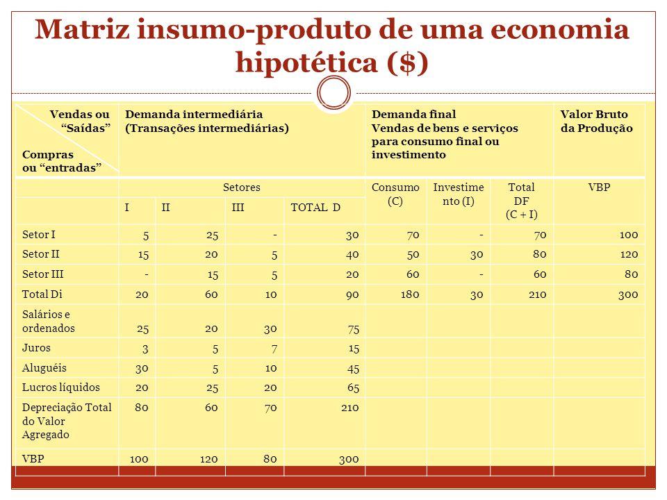 """Matriz insumo-produto de uma economia hipotética ($) Vendas ou """"Saídas"""" Compras ou """"entradas"""" Demanda intermediária (Transações intermediárias) Demand"""