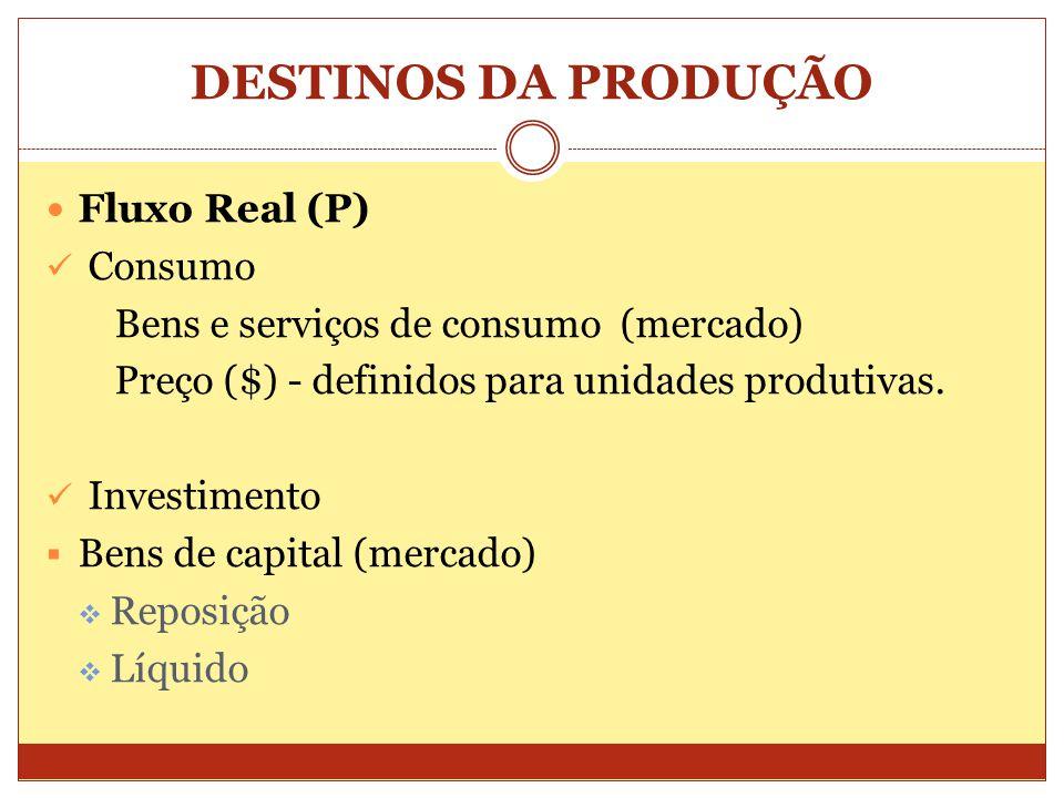 DESTINOS DA PRODUÇÃO  Fluxo Real (P)  Consumo Bens e serviços de consumo (mercado) Preço ($) - definidos para unidades produtivas.  Investimento 