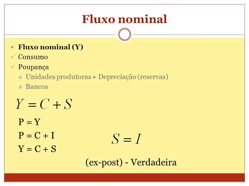 Fluxo nominal  Fluxo nominal (Y)  Consumo  Poupança  Unidades produtoras + Depreciação (reservas)  Bancos P = Y P = C + I Y = C + S (ex-post) - Verdadeira