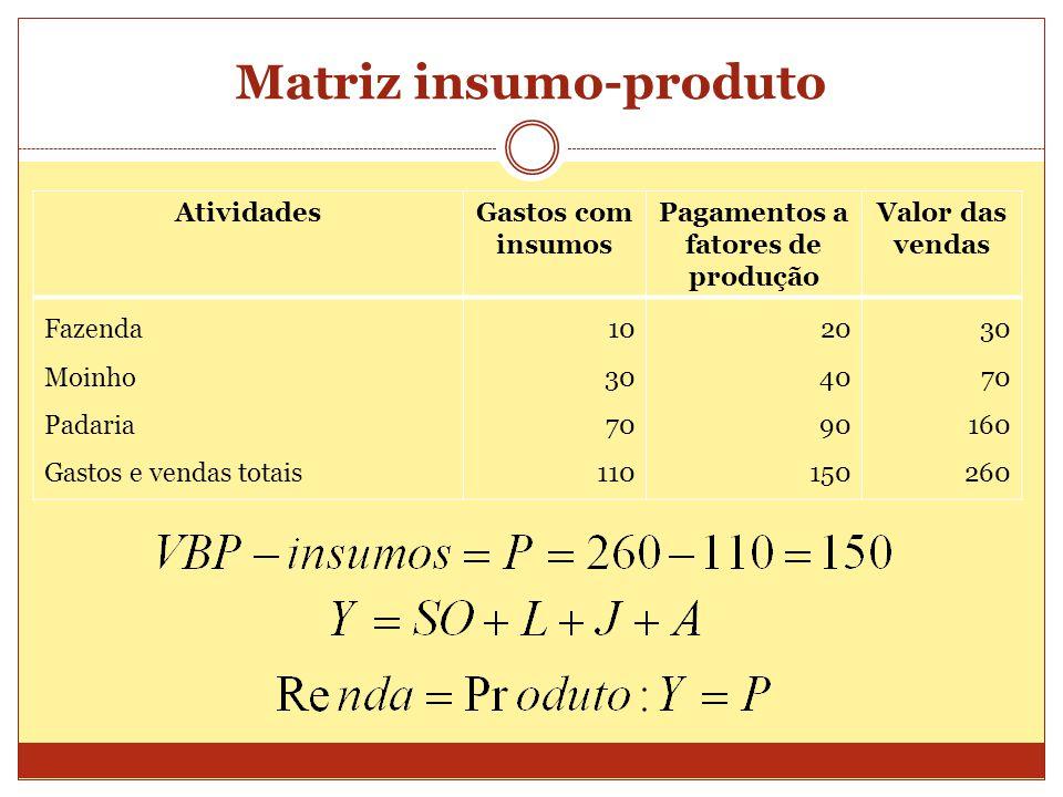 Matriz insumo-produto AtividadesGastos com insumos Pagamentos a fatores de produção Valor das vendas Fazenda Moinho Padaria Gastos e vendas totais 10 30 70 110 20 40 90 150 30 70 160 260