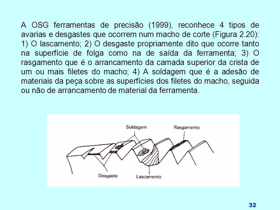 32 A OSG ferramentas de precisão (1999), reconhece 4 tipos de avarias e desgastes que ocorrem num macho de corte (Figura 2.20): 1) O lascamento; 2) O