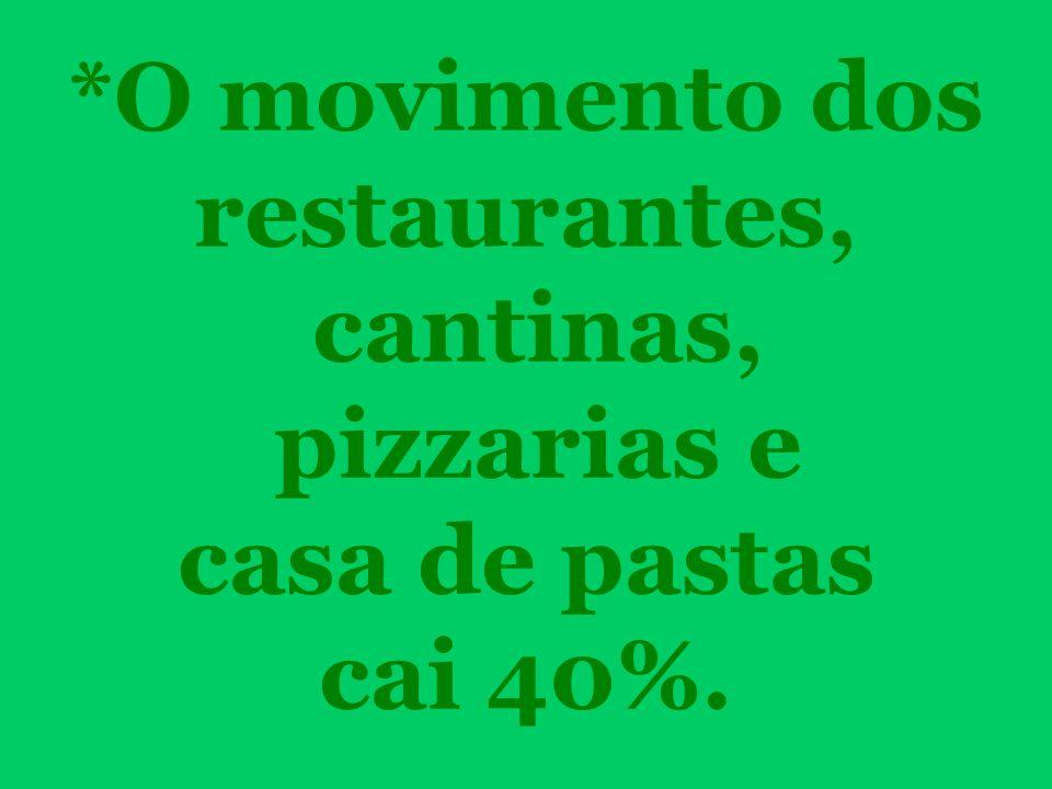 *O movimento dos restaurantes, cantinas, pizzarias e casa de pastas cai 40%.
