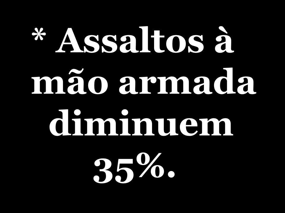 * Assaltos à mão armada diminuem 35%.