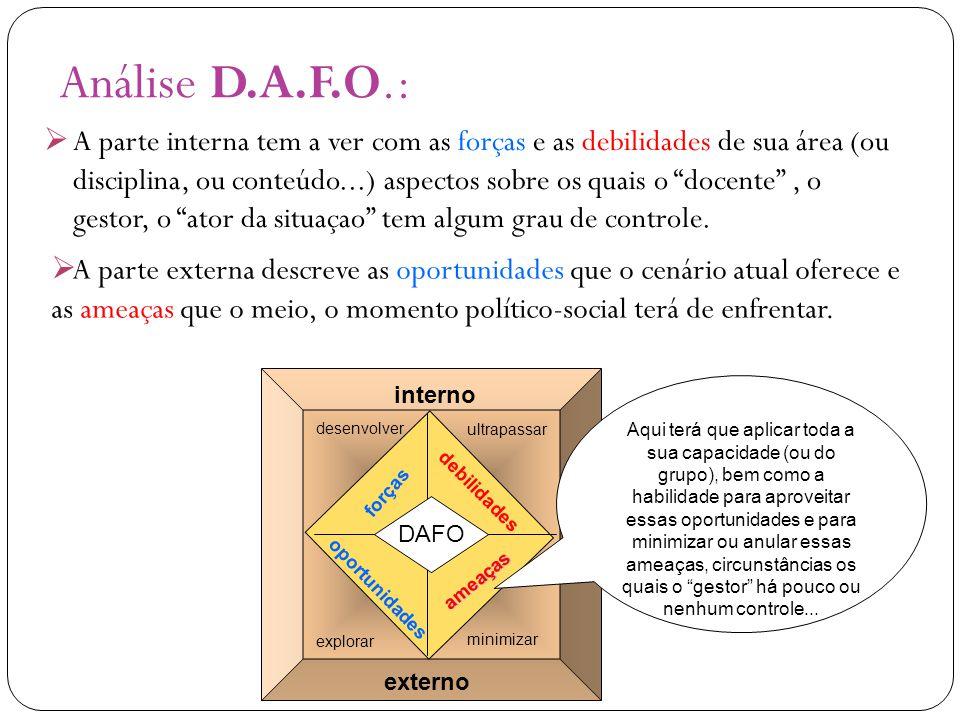 """Análise D.A.F.O.:  A parte interna tem a ver com as forças e as debilidades de sua área (ou disciplina, ou conteúdo...) aspectos sobre os quais o """"do"""