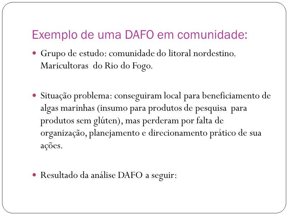 Exemplo de uma DAFO em comunidade:  Grupo de estudo: comunidade do litoral nordestino. Maricultoras do Rio do Fogo.  Situação problema: conseguiram