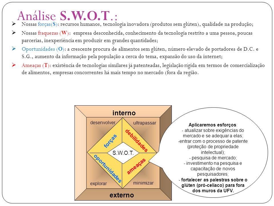 Análise S.W.O.T.: interno externo forças debilidades oportunidades ameaças S.W.O.T. Aplicaremos esforços: - atualizar sobre exigências do mercado e se