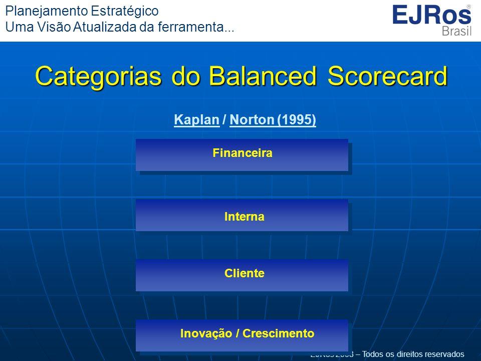 EJRos 2008 – Todos os direitos reservados Planejamento Estratégico Uma Visão Atualizada da ferramenta... Categorias do Balanced Scorecard Financeira I
