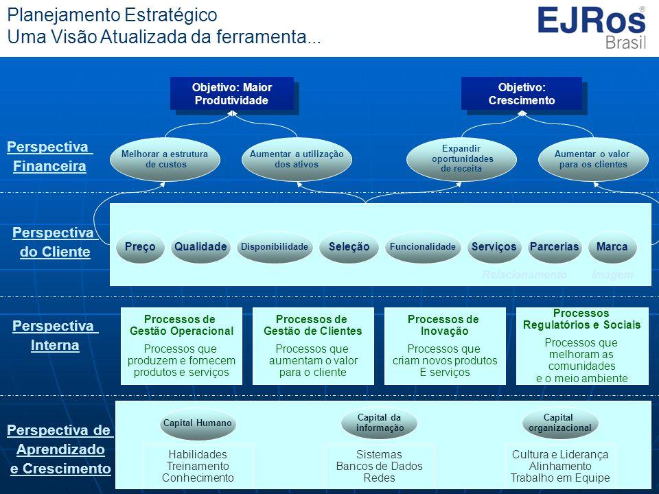 EJRos 2008 – Todos os direitos reservados Planejamento Estratégico Uma Visão Atualizada da ferramenta... Perspectiva Financeira Objetivo: Maior Produt