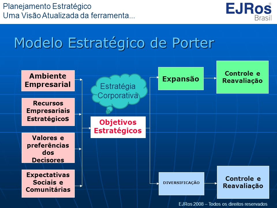 EJRos 2008 – Todos os direitos reservados Planejamento Estratégico Uma Visão Atualizada da ferramenta... Modelo Estratégico de Porter Objetivos Estrat