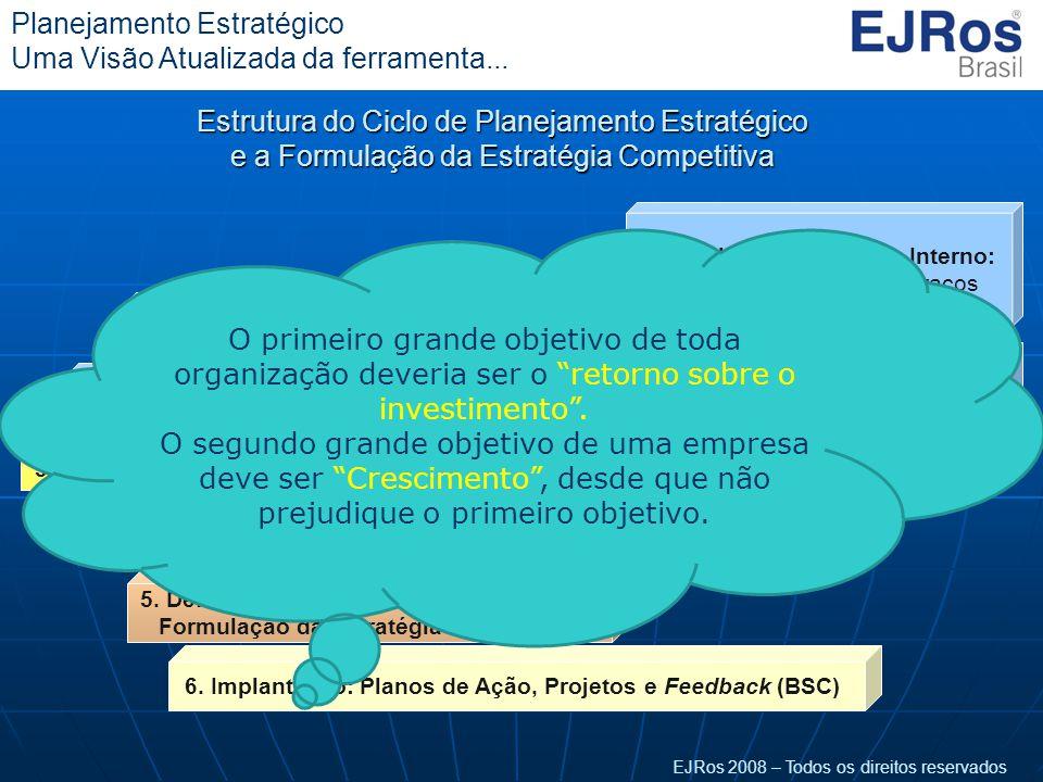 EJRos 2008 – Todos os direitos reservados Planejamento Estratégico Uma Visão Atualizada da ferramenta... Estrutura do Ciclo de Planejamento Estratégic