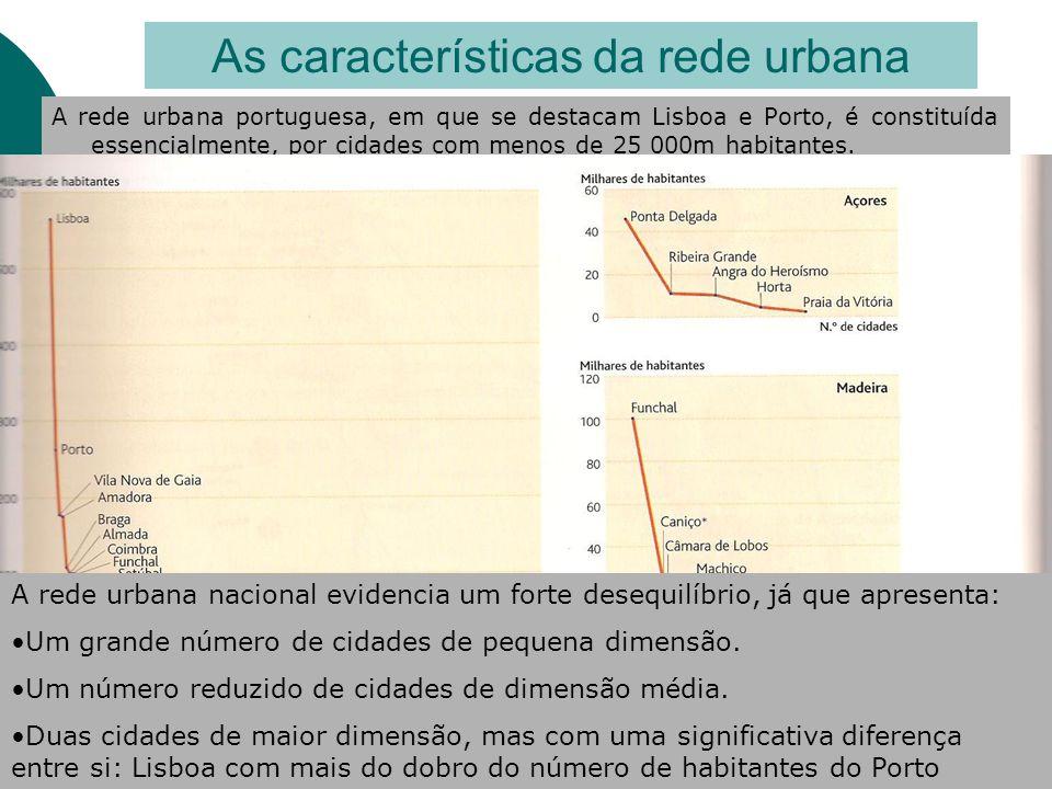 A rede urbana portuguesa, em que se destacam Lisboa e Porto, é constituída essencialmente, por cidades com menos de 25 000m habitantes. As característ