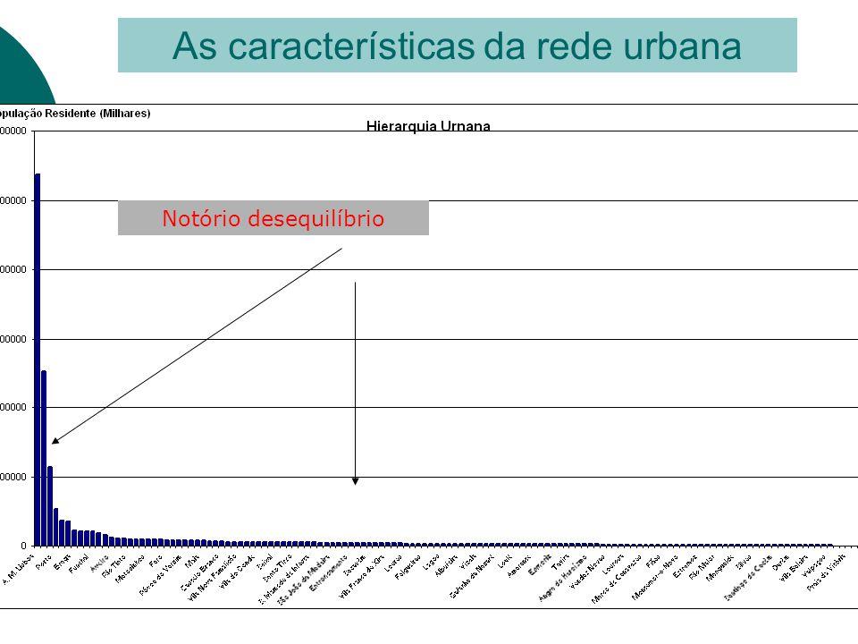 As características da rede urbana Notório desequilíbrio