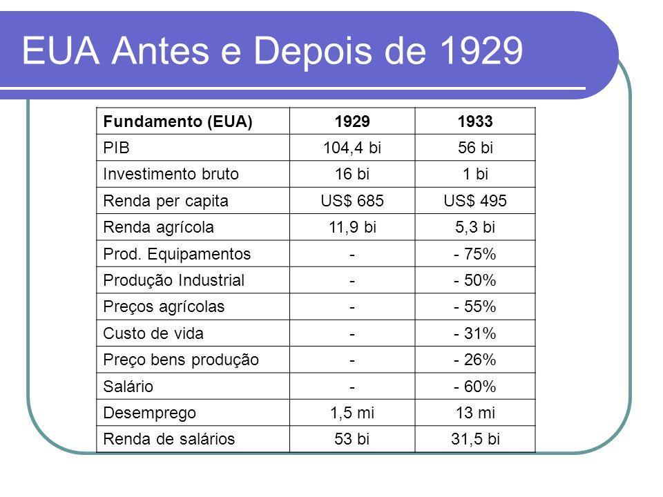 EUA Antes e Depois de 1929 Fundamento (EUA)19291933 PIB104,4 bi56 bi Investimento bruto16 bi1 bi Renda per capitaUS$ 685US$ 495 Renda agrícola11,9 bi5