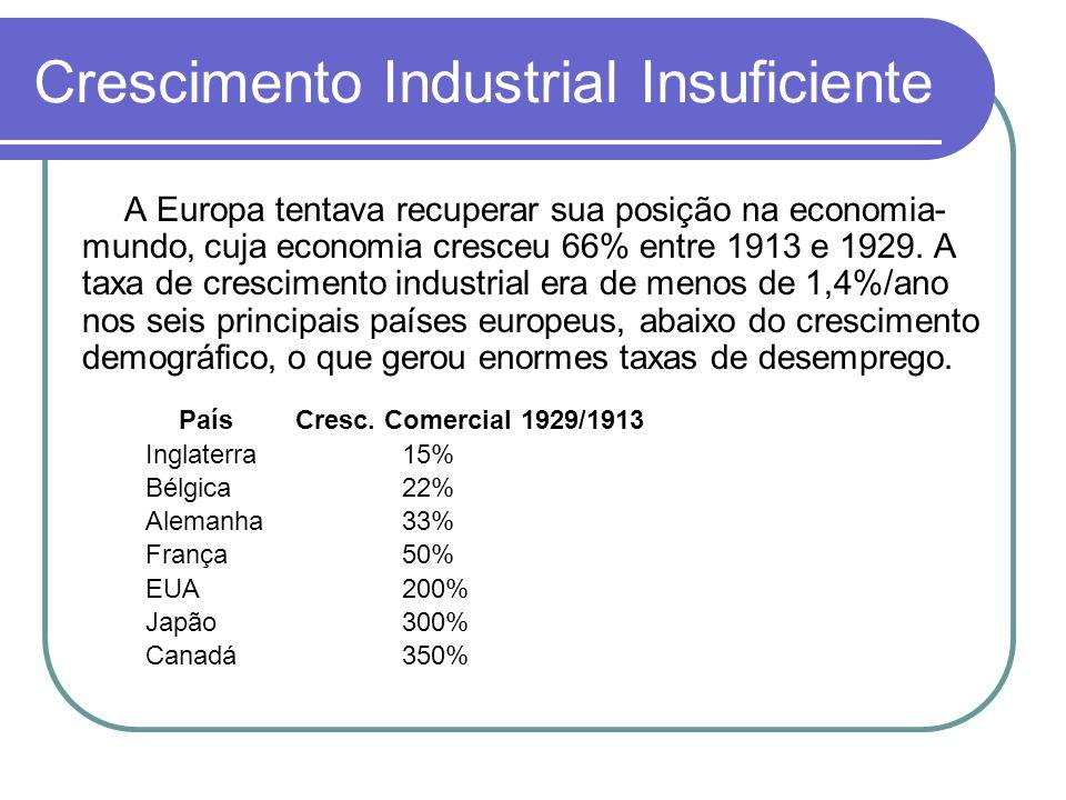 Crescimento Industrial Insuficiente A Europa tentava recuperar sua posição na economia- mundo, cuja economia cresceu 66% entre 1913 e 1929. A taxa de