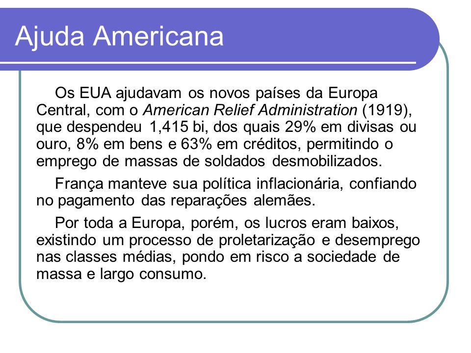 Ajuda Americana Os EUA ajudavam os novos países da Europa Central, com o American Relief Administration (1919), que despendeu 1,415 bi, dos quais 29%