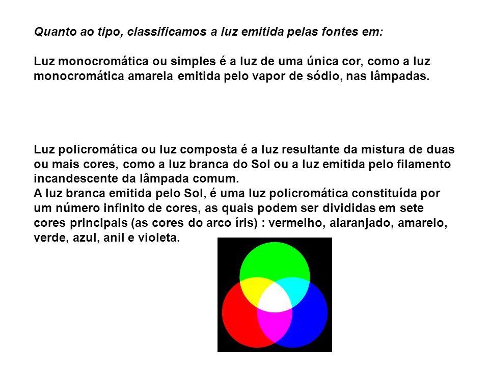 A COR DOS OBJETOS A cor apresentada por um corpo, ao ser iluminado, depende do tipo de luz que ele reflete difusamente.