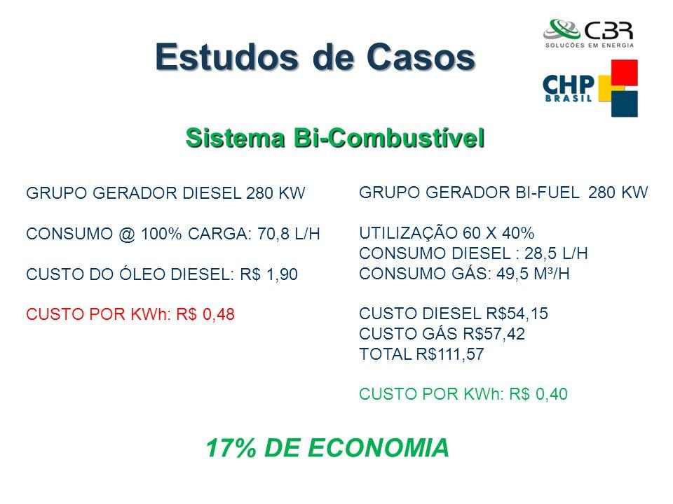 Estudos de Casos Sistema Bi-Combustível GRUPO GERADOR DIESEL 280 KW CONSUMO @ 100% CARGA: 70,8 L/H CUSTO DO ÓLEO DIESEL: R$ 1,90 CUSTO POR KWh: R$ 0,4