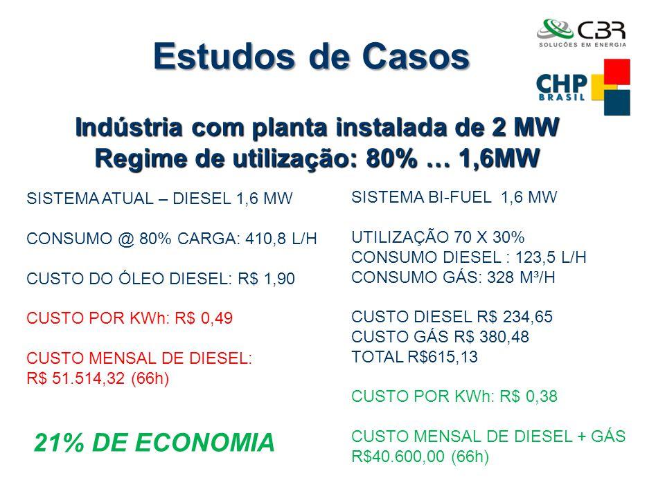 Estudos de Casos SISTEMA ATUAL – DIESEL 1,6 MW CONSUMO @ 80% CARGA: 410,8 L/H CUSTO DO ÓLEO DIESEL: R$ 1,90 CUSTO POR KWh: R$ 0,49 CUSTO MENSAL DE DIE