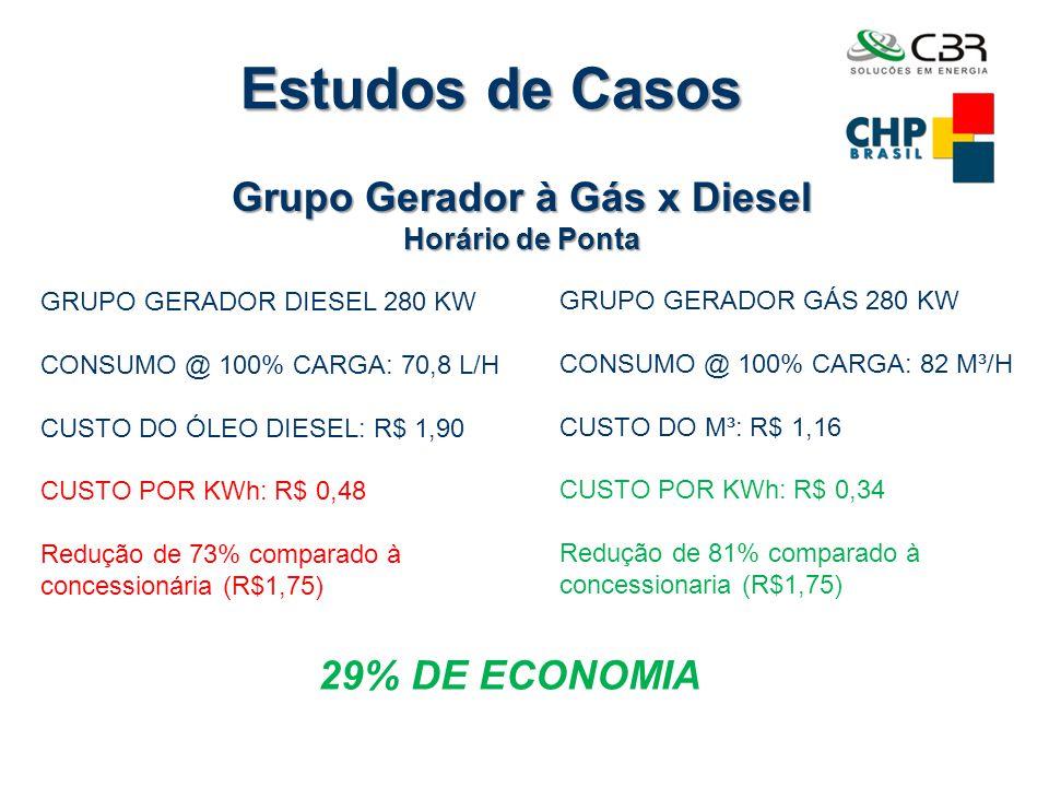 Estudos de Casos Indústria com consumo médio de 750 kW Horário de Ponta ESCOLHA DOS GRUPOS GERADORES À GÁS 3 X 280 KW = 840 KW (RESERVA DE 11%) CONSUMO DA USINA NO REGIME DE UTILIZAÇÃO: 220 M³/H CUSTO DO M³: R$ 1,16 CUSTO POR KWh: R$ 0,34 CUSTO MENSAL PARA GERAÇÃO NO HP: R$ 16.840,00/MÊS.
