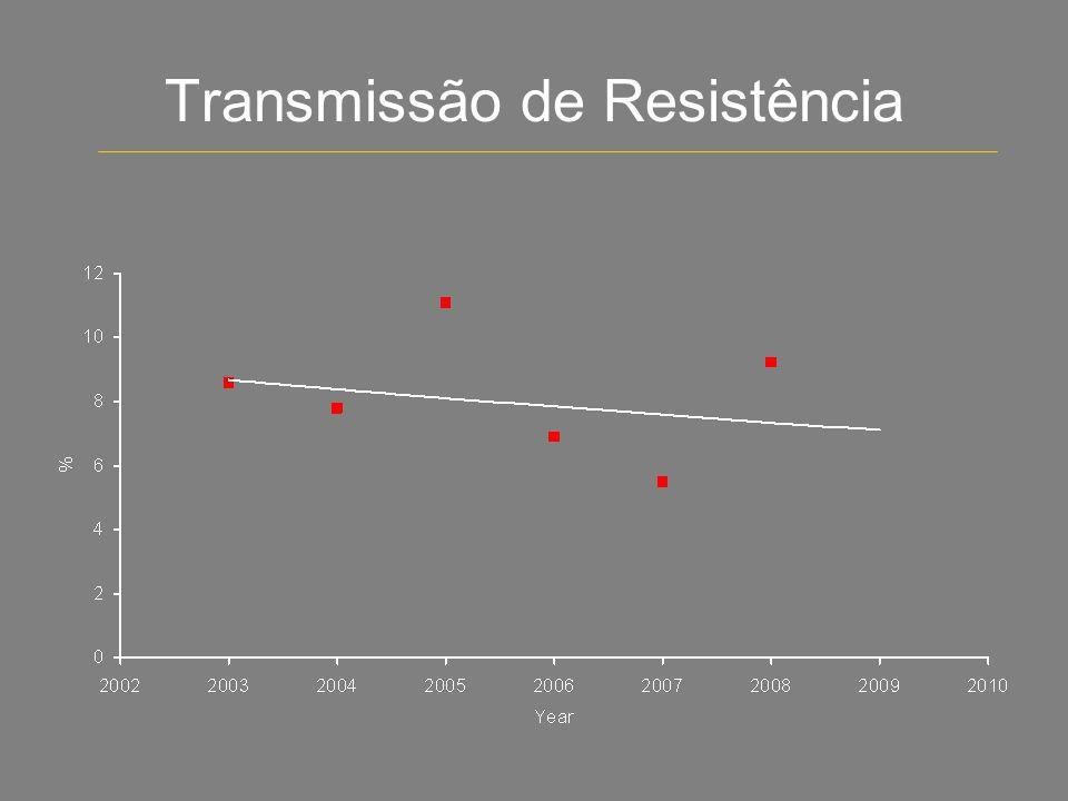 Transmissão de Resistência