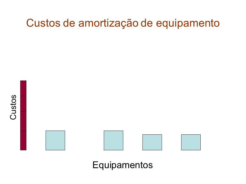 Custos de amortização de equipamento Equipamentos Custos