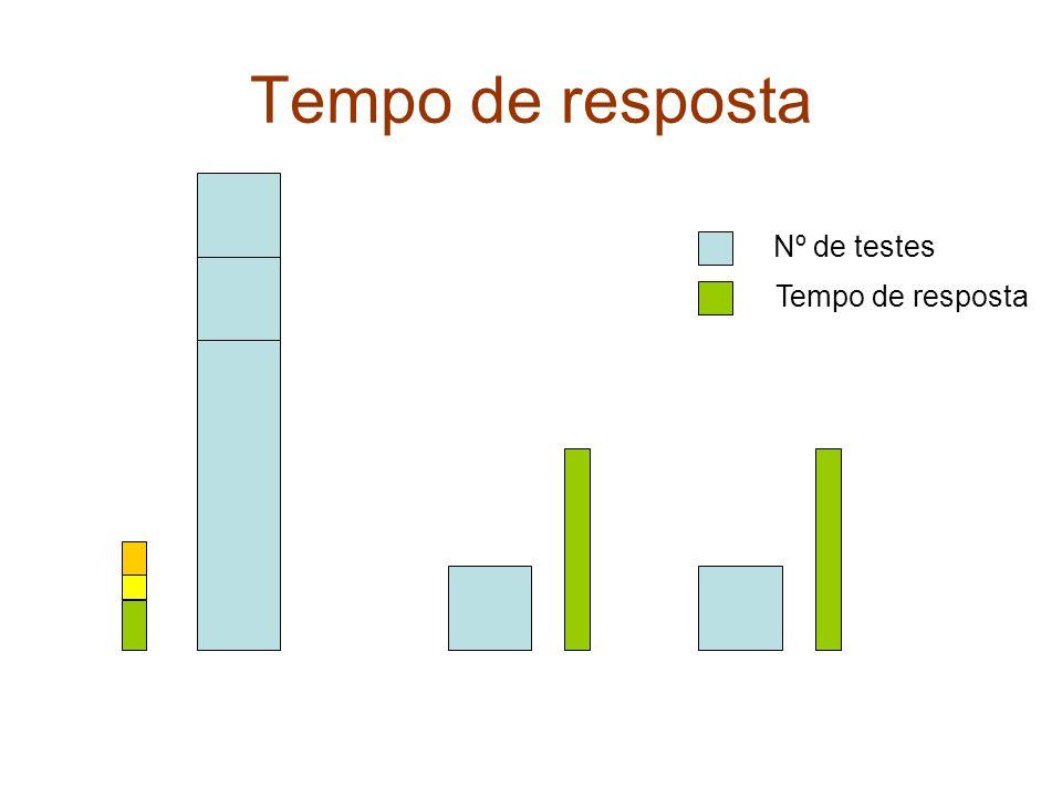 Tempo de resposta Nº de testes Tempo de resposta